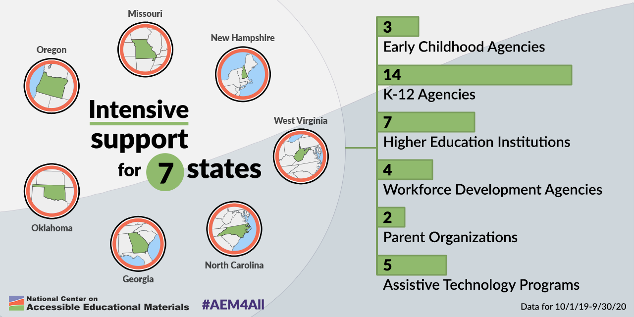 Graphic showing the seven states in the AEM Cohort and the number of agencies in each that are receiving intensive support from the AEM Center as of September 30, 2020
