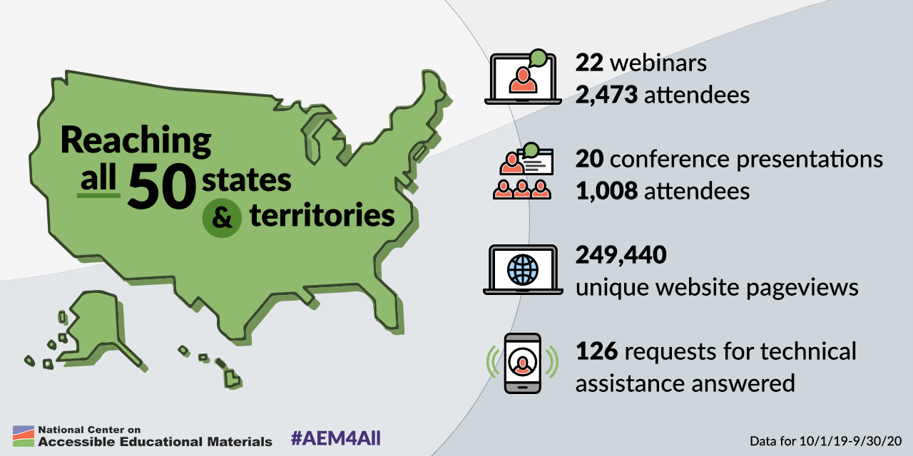 Graphic communicating the AEM Center's national reach via products and services during the first year of the project